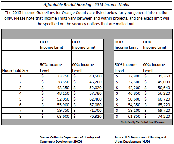 Affordable Rental Housing - 2015 Income Limits