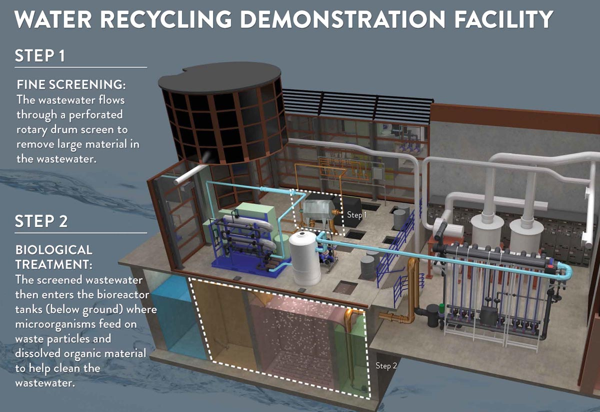 Concept drawing of water recycling demonstration facility with details on how it works