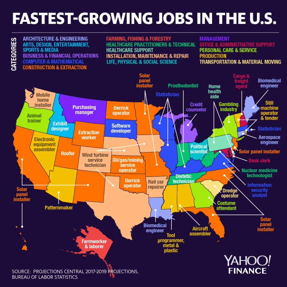 Fastest-Growing Jobs in the US