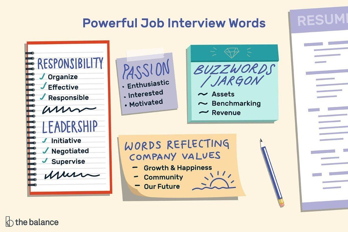 Powerful Job Interview Words