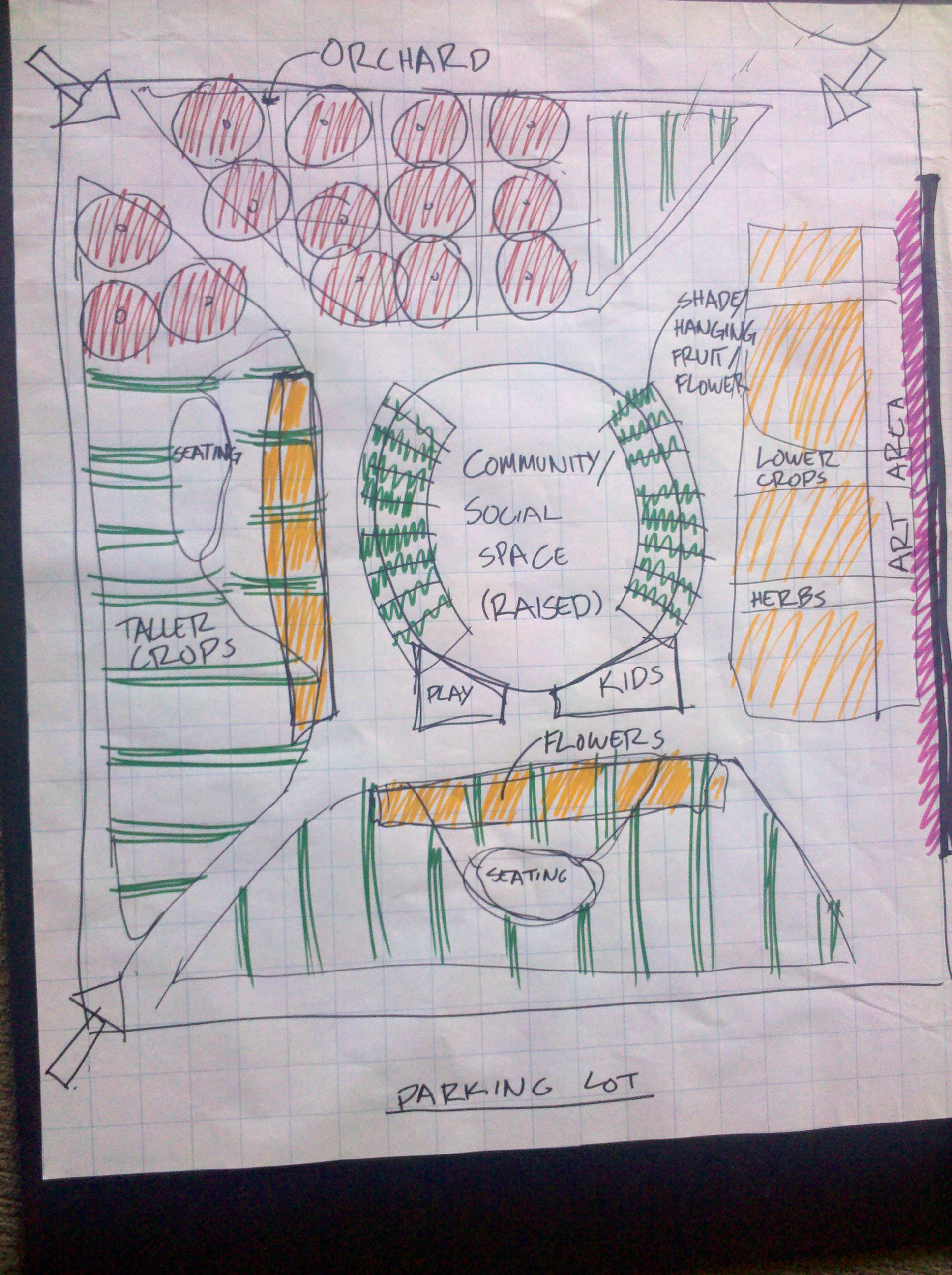 Blue prints of a groups idea for the garden and the plots