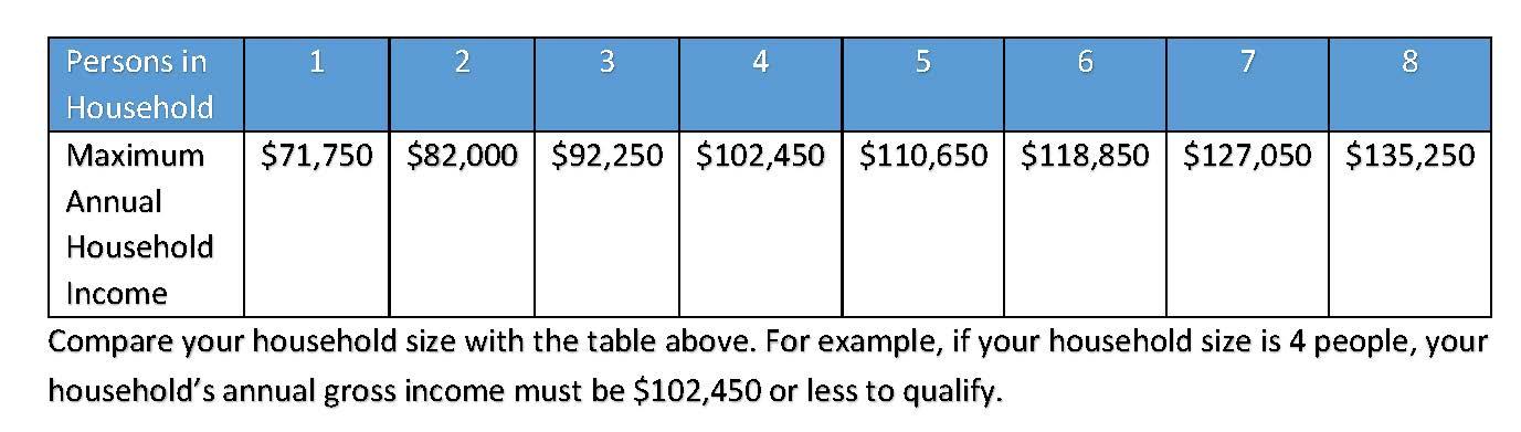 COVID_Income Limits